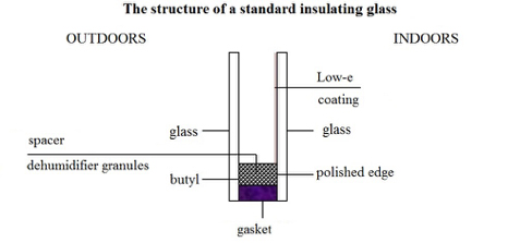 Insulation CE Glass Industries